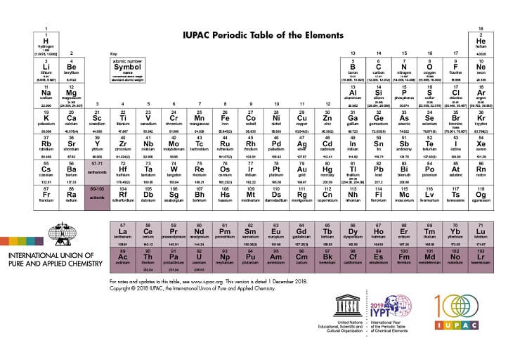 IUPAD periodic table