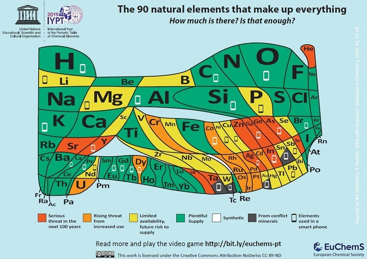 Periodic table by volume